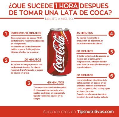 Infografía Coca-Cola